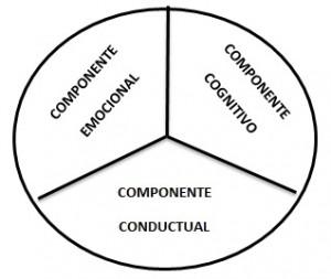 EDUCAR LAS ACTITUDES 3