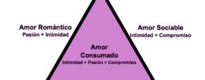 ¿Qué explica la Teoría Triangular del Amor?